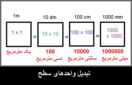 تبدیل واحدهای سطح