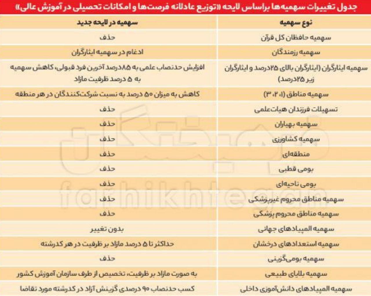 جدول تغییرات سهمیهها براساس لایحه 《توزیع عادلانه فرصتها و امکانات تحصیلی