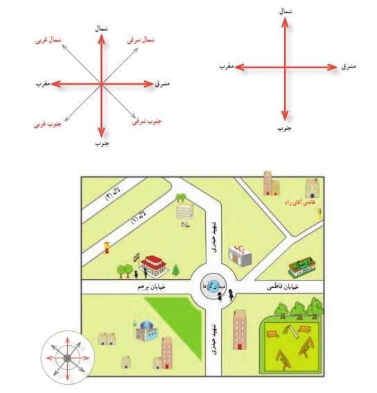 جهت جغرافیا چهارم